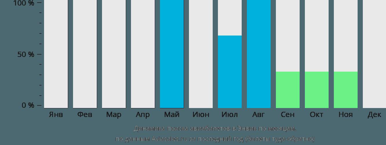 Динамика поиска авиабилетов в Анвик по месяцам