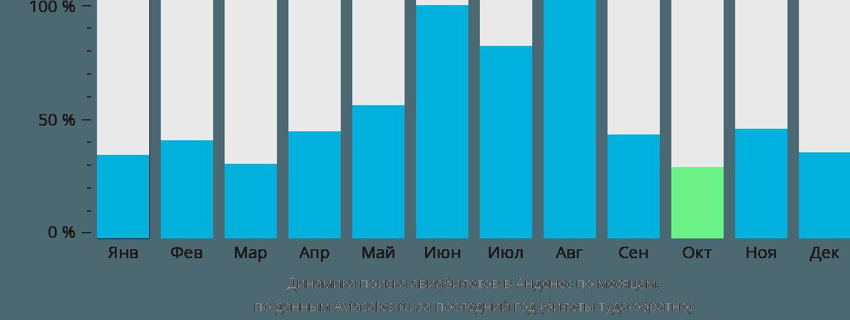 Динамика поиска авиабилетов в Анденес по месяцам