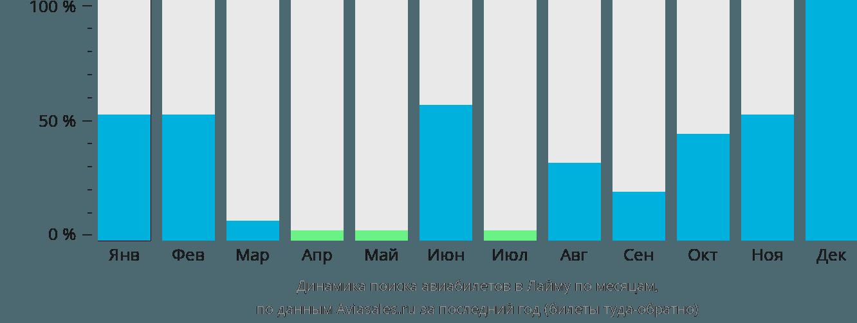 Динамика поиска авиабилетов в Лайму по месяцам