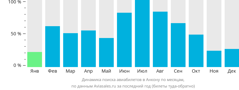 Динамика поиска авиабилетов в Анкону по месяцам
