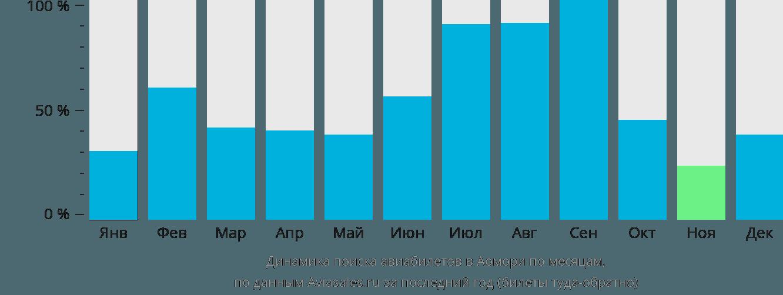 Динамика поиска авиабилетов в Аомори по месяцам