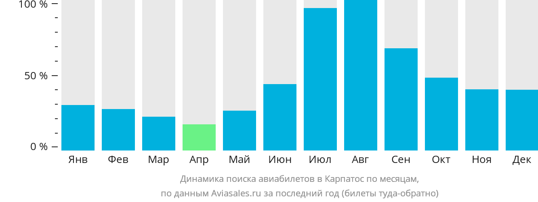 Динамика поиска авиабилетов в Карпатос по месяцам