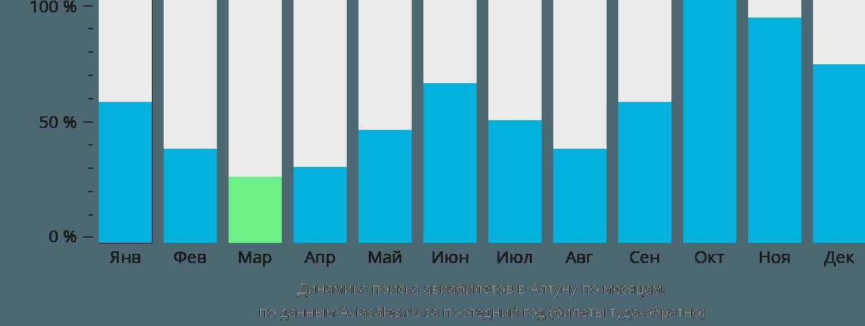 Динамика поиска авиабилетов в Алтуну по месяцам