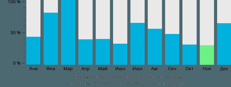 Динамика поиска авиабилетов в Алор-Сетар по месяцам