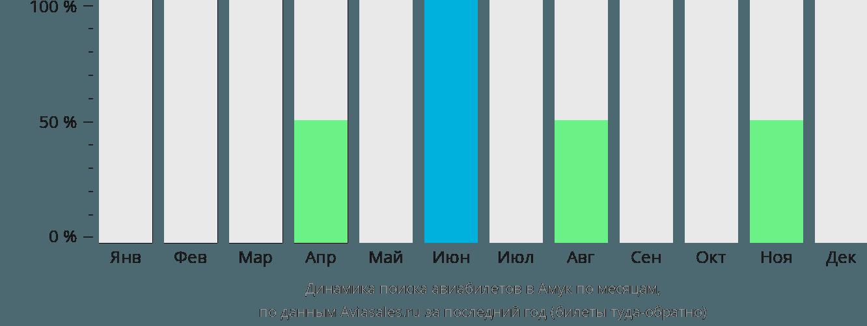 Динамика поиска авиабилетов Амук по месяцам