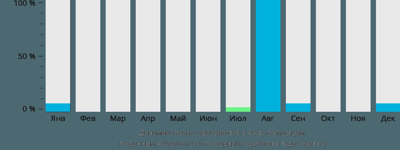 Динамика поиска авиабилетов в Аосту по месяцам
