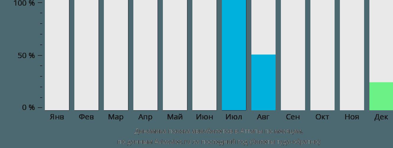 Динамика поиска авиабилетов в Аттапы по месяцам