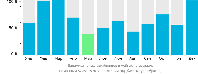 Динамика поиска авиабилетов в Нейплс по месяцам