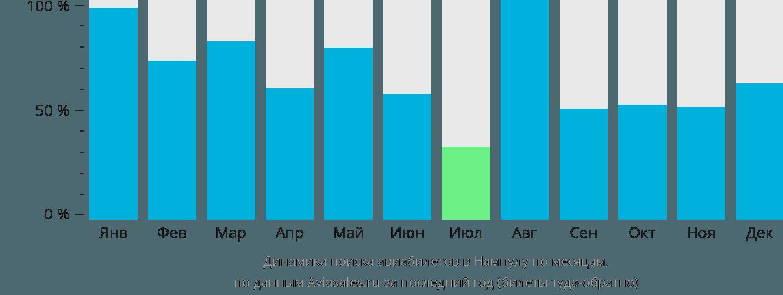 Динамика поиска авиабилетов в Нампулу по месяцам