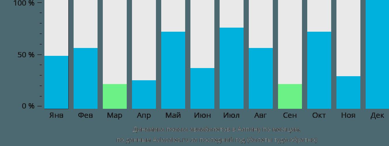 Динамика поиска авиабилетов в Алпену по месяцам