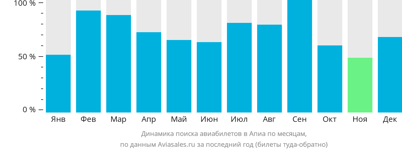 Динамика поиска авиабилетов в Апию по месяцам