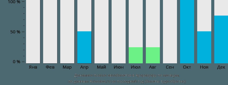 Динамика поиска авиабилетов в Араракуара по месяцам