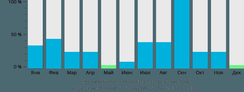 Динамика поиска авиабилетов в Аньцин по месяцам