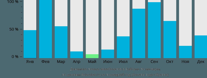 Динамика поиска авиабилетов в Кайсумах по месяцам