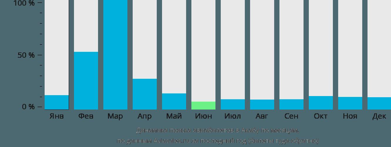 Динамика поиска авиабилетов в Акабу по месяцам