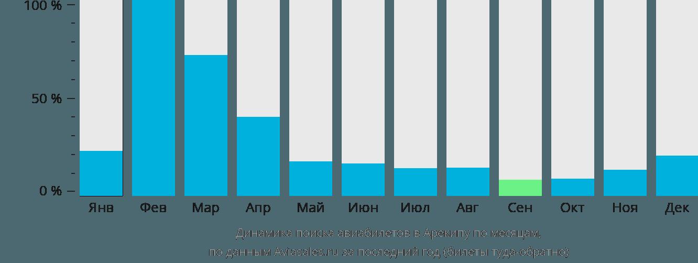 Динамика поиска авиабилетов в Арекипу по месяцам