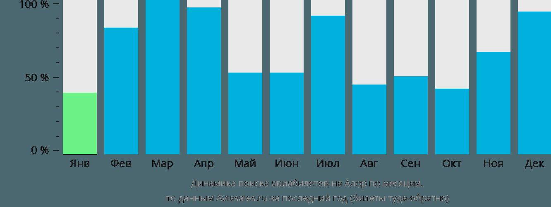 Динамика поиска авиабилетов на Алор по месяцам