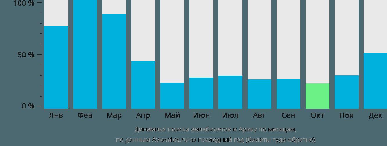 Динамика поиска авиабилетов в Арику по месяцам
