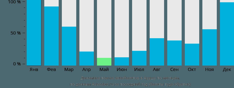 Динамика поиска авиабилетов в Арушу по месяцам