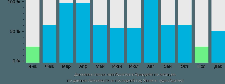 Динамика поиска авиабилетов в Армидейл по месяцам