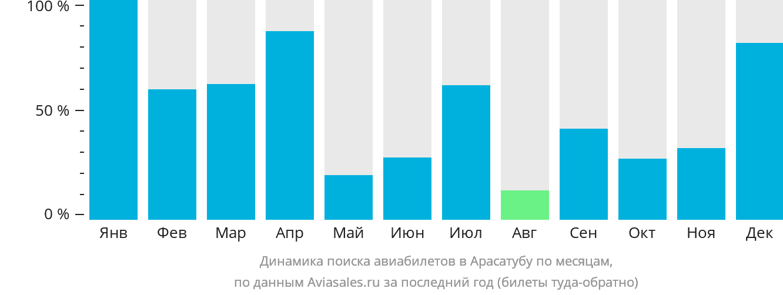 Динамика поиска авиабилетов в Арасатубу по месяцам