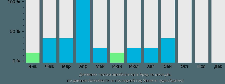 Динамика поиска авиабилетов в Арад по месяцам