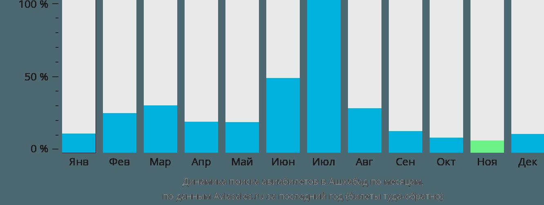 Динамика поиска авиабилетов в Ашхабад по месяцам
