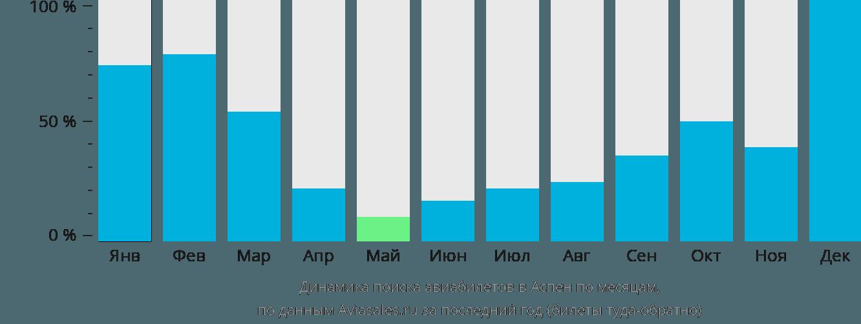 Динамика поиска авиабилетов в Аспен по месяцам