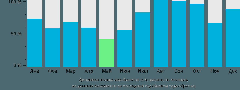 Динамика поиска авиабилетов в Астрахань по месяцам
