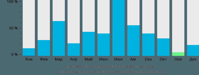 Динамика поиска авиабилетов в Амами по месяцам