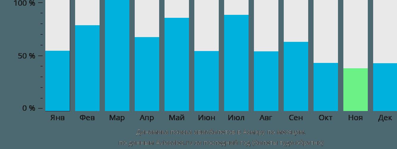 Динамика поиска авиабилетов в Асмару по месяцам