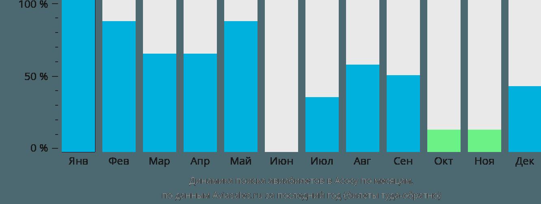 Динамика поиска авиабилетов в Асоса по месяцам
