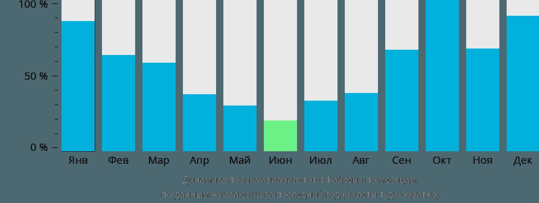 Динамика поиска авиабилетов в Кайсери по месяцам