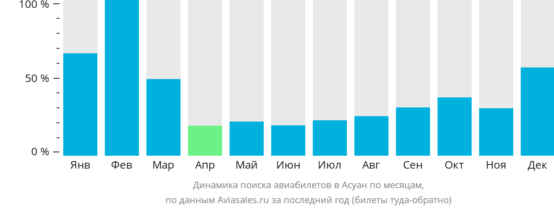 Динамика поиска авиабилетов в Асуан по месяцам