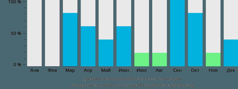 Динамика поиска авиабилетов в Анту по месяцам