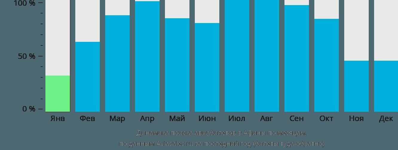 Динамика поиска авиабилетов в Афины по месяцам
