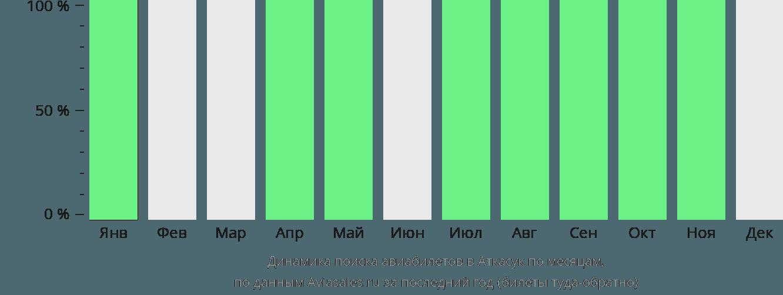 Динамика поиска авиабилетов в Аткасук по месяцам