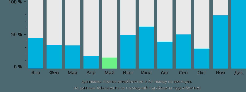 Динамика поиска авиабилетов в Альтамиру по месяцам