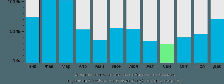 Динамика поиска авиабилетов в Амритсар по месяцам