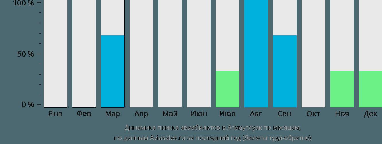 Динамика поиска авиабилетов в Атмаутлуак по месяцам