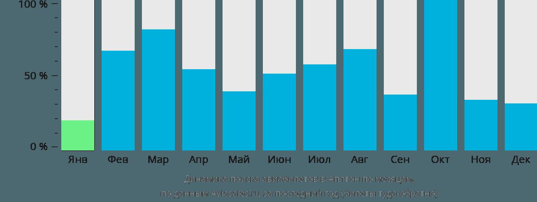 Динамика поиска авиабилетов Эпплтон по месяцам