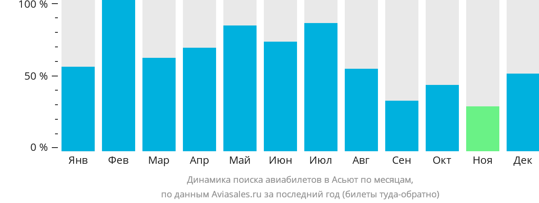 Динамика поиска авиабилетов в Асьют по месяцам