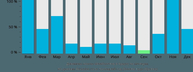 Динамика поиска авиабилетов в Арауку по месяцам