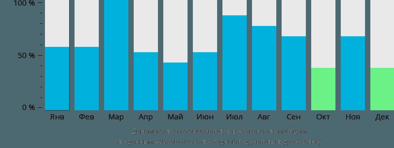 Динамика поиска авиабилетов в Алаканук по месяцам