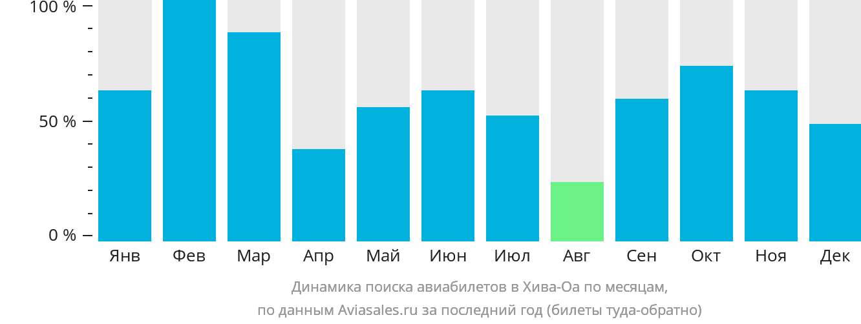Динамика поиска авиабилетов в Хива-Оа по месяцам