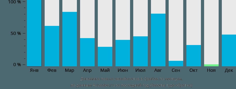 Динамика поиска авиабилетов в Орийак по месяцам