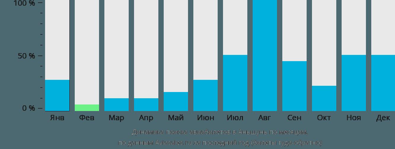 Динамика поиска авиабилетов в Аньшунь по месяцам