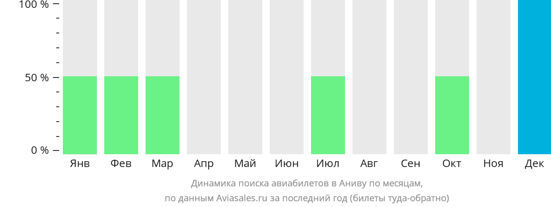 Динамика поиска авиабилетов в Аниву по месяцам