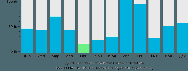 Динамика поиска авиабилетов в Ахваз по месяцам