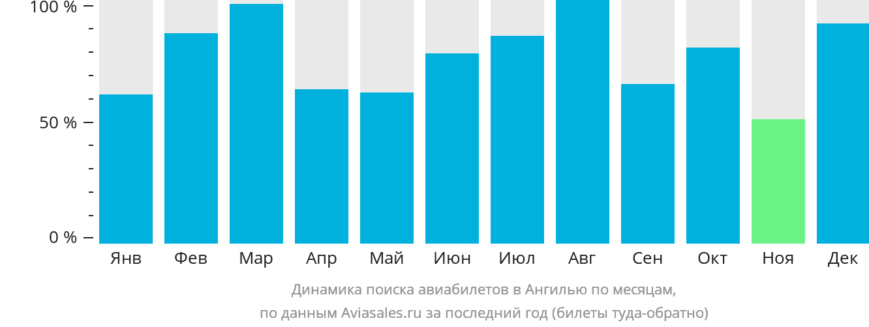 Динамика поиска авиабилетов в Ангилью по месяцам